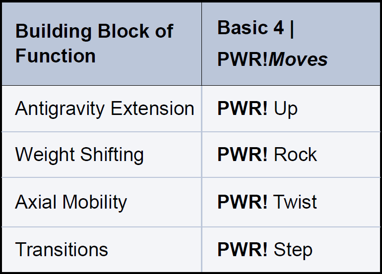 PWR!Moves Building Blocks of Function